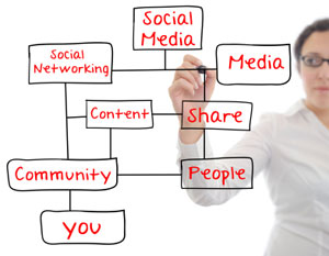 social-media-content-marketing